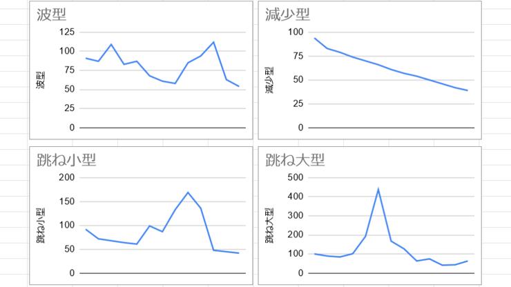 あつ森株価予測